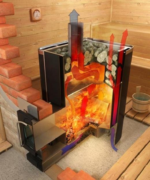 Дровяная печь-каменка  в разрезе показана на схеме