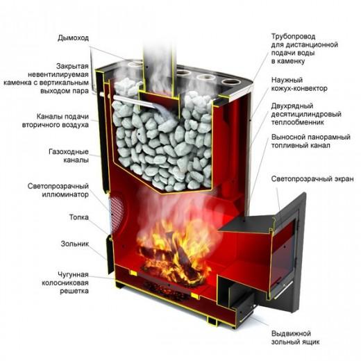 Устройство дровяной печи Термофор показано на схеме