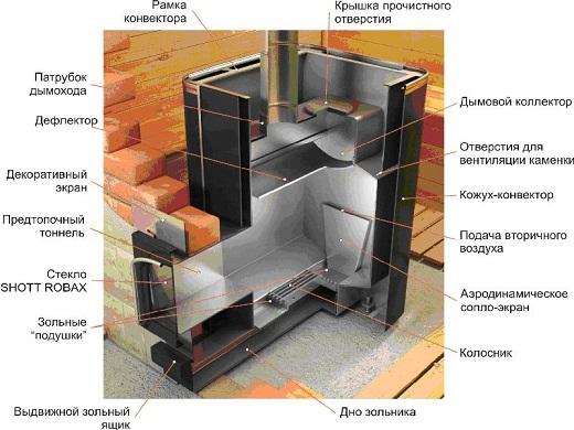 Металлическая печь для бани, облицованная кирпичом, на снимке