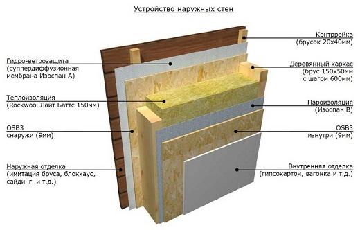 На рисунке представлена схема утепления стен бани изнутри