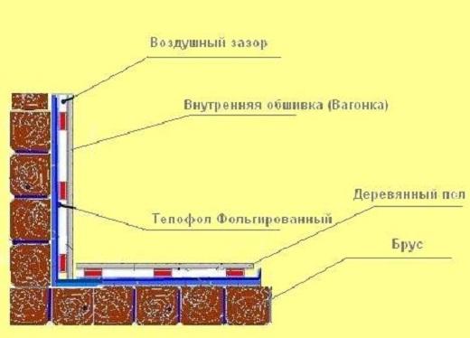 На схеме пример теплоизоляции бани слоями