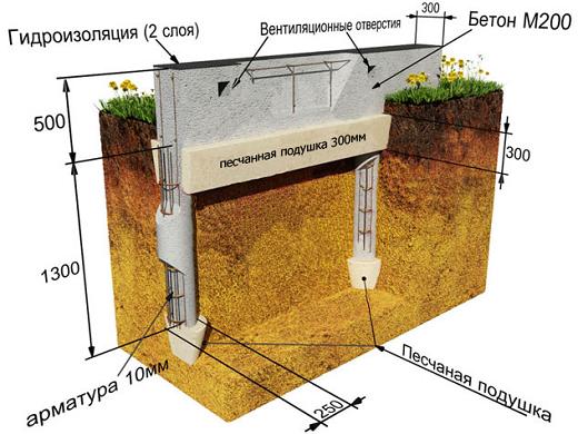 На рисунке представлена схема устройства столбчатого фундамента