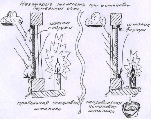 На рисунке представлена схема установки деревянных окон