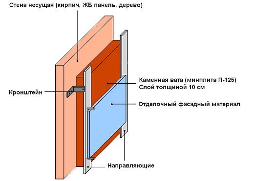 На рисунке представлена стандартная схем утепления кирпичной бани
