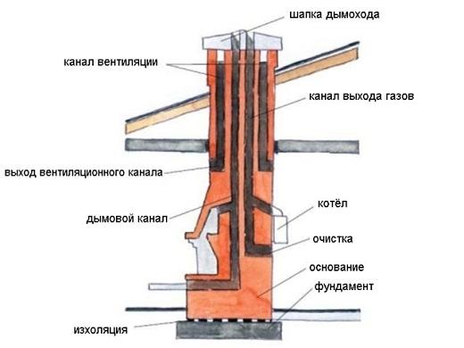 На рисунке показана схема устройства дымохода в разрезе