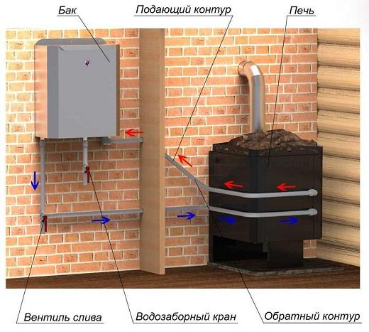 На снимке представлен вариант подключения печи со встроенным теплообменником к баку с водой