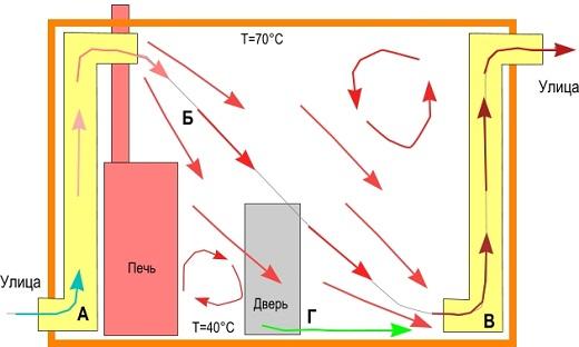 На рисунке представлена схема вентиляции в бане