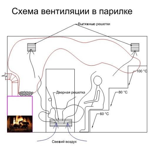 На рисунке показан пример возможной вентиляции в бане
