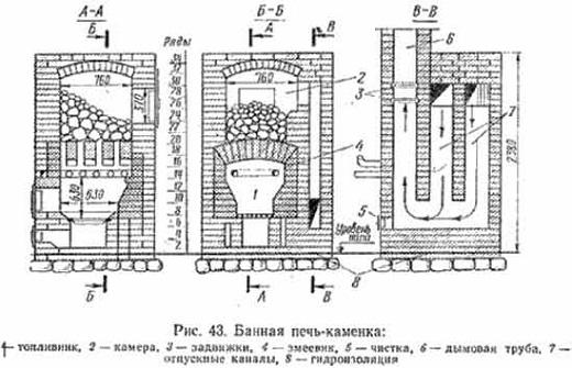 На рисунке чертеж одного из вариантов банных печей Кузнецова.