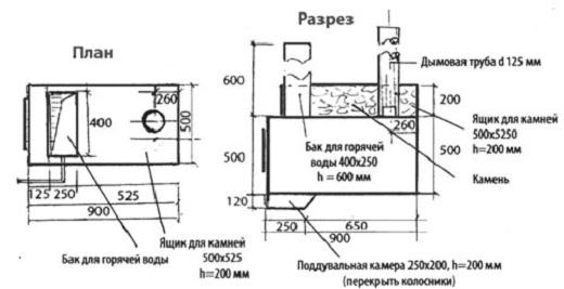 На рисунке представлена схема железной печи для бани